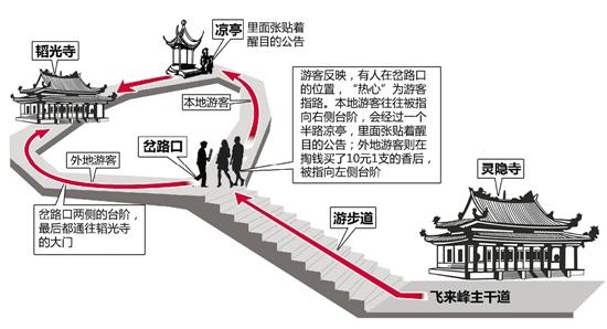 杭州禁止外带香烛入寺调查:仍有商贩忽悠外地游客