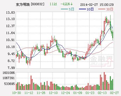 东方明珠:联手D2C引入日本动漫产业