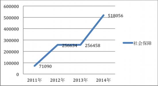 """(""""2011年―2014年人民网两会热点话题调查""""图表显示,从2011年―2014年,""""社会保障""""的网民参与投票数始终位居第一。)"""