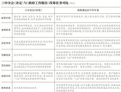 政府工作报告77次提改革60项任务50余项细化