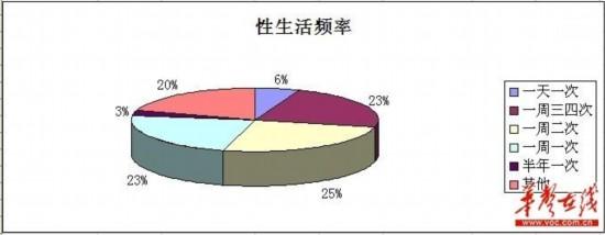 湖南25%女性网友一周两次性行为 车震成时尚