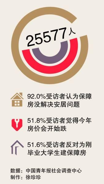 九成受访者认为保障房尚未解决对应群体安居问题