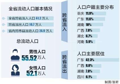 人口老龄化_2013年海南人口