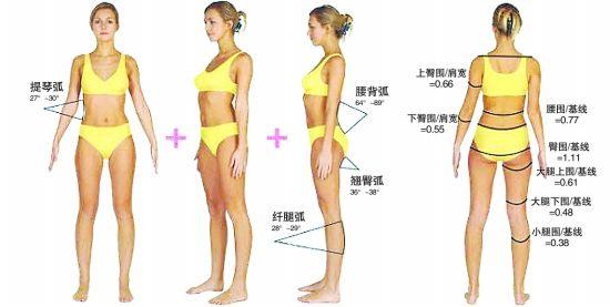 女人太瘦10大嚴重危害