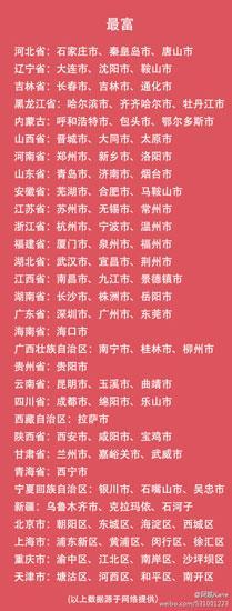 中国各省最富和最穷的前3名城市名单曝光(图)