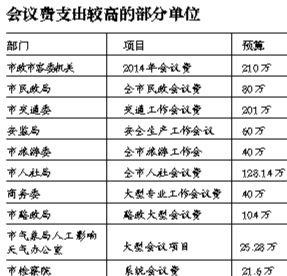 北京19部门公布人均工资:最高14万最低8万