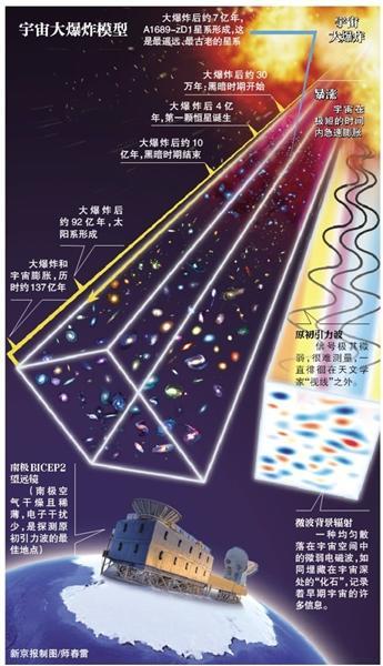 美科学家发现宇宙大爆炸证据 或有望得诺奖(图)