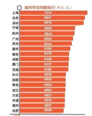 白领平均月薪排行榜出炉 上海7214居首