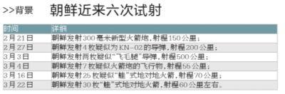 据新华社、央视韩国军方22日说,朝鲜方面当天清晨向朝鲜东部海域发射30枚短程火箭。这是朝鲜2月下旬以来第六次进行试射。