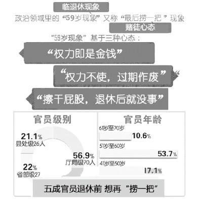 腐败案发高龄官员,权力余热成隐患(上)--人民网