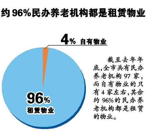 97家民办养老院93家物业都是租的