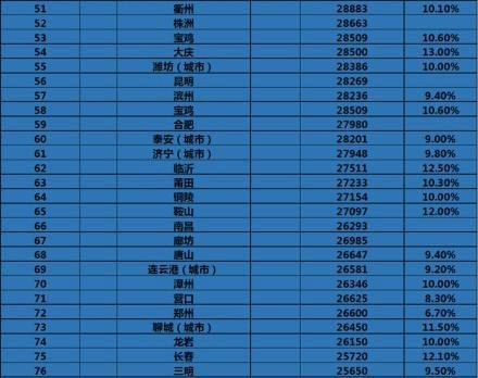 各省最低工资排名_河南各城市人均排名