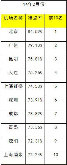 盘点2014国内最不准点机场排名:三亚上榜了