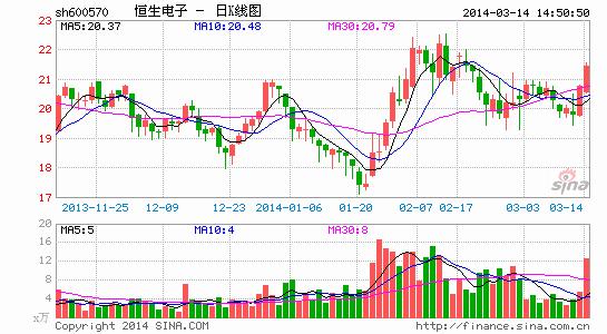 马云33亿曲线入主恒生电子 股票今起复牌