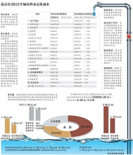 北京首晒供水成本:不算政府补贴 每吨亏逾两元