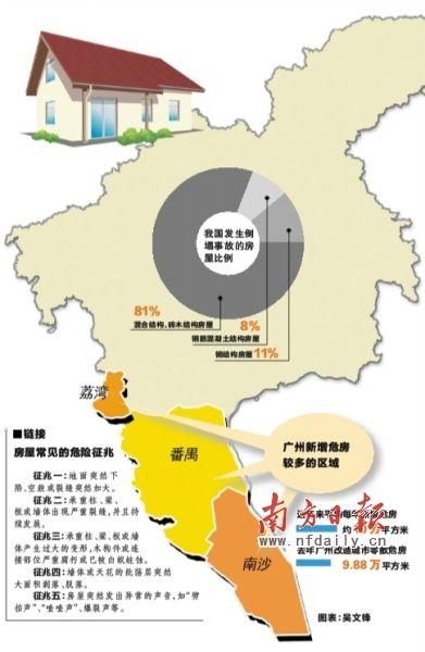 记者从广州市国土房管局网站了解到,该网站每月都会公布从各区