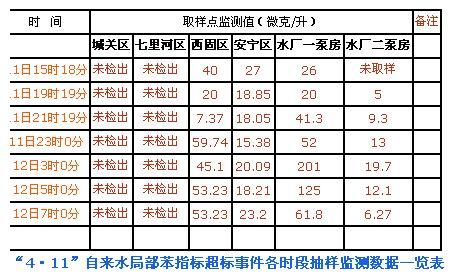 各时段抽样监测数据表。