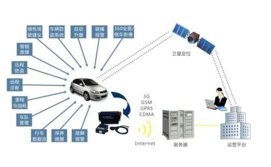 政府:要发文件,还应建信息平台   伴随着汽车信息化的发展,世界各国的汽车产业重心正在从传统汽车制造向汽车信息服务快速转移,车联网更是得到了国家政府层面及车企的高度重视。科技部发布实施的《国家十二五科学和技术发展规划》中将车联网项目作为物联网领域的核心应用,扶持资金将集中在汽车电子、信息通信及软件解决方案领域。   2013年6月,GSMA与市场研究公司SBD联合发布的《车联网预测报告》称,到2018年,全球车联网的市场总额将达390亿欧元,较2012年的数值130亿欧元增长3倍。从2005年至今