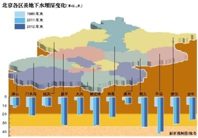 市水务局:北京地下水超采15年
