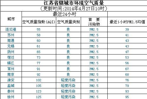 4月27日江苏空气质量排名:4市污染 徐州最差