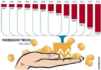 """宋林被查后国资委官员""""力挺""""华润万亿帝国维稳"""