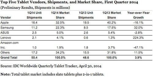 消费趋理性? 平板出货量增长大幅放缓
