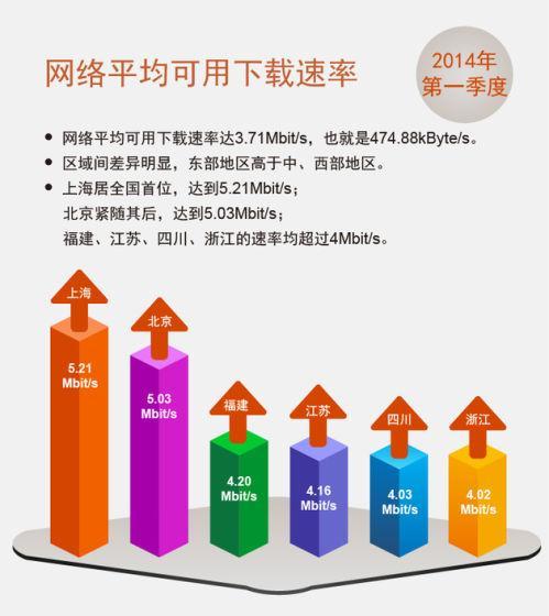 各省可用下载速率排名前六名