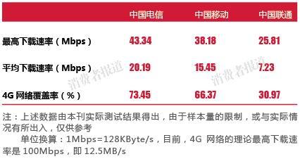 三大运营商4G网络实测报告:最高下载速率均不及宣传值一半
