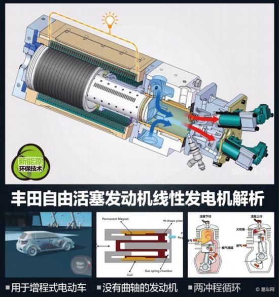 丰田自由活塞发动机线性发电机解析