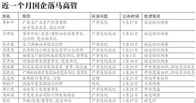 国企反腐风急持续 早年以后到27位国企高管落马