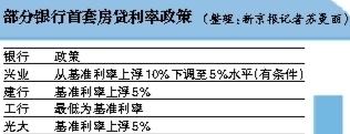 """北京首套房贷利率""""上浮5%""""或成大概率事件"""