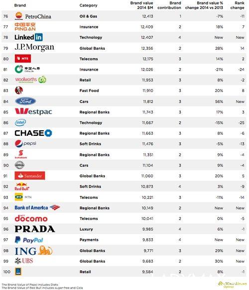 LV连续九年称霸奢侈品行业最有价值品牌(附排行榜)