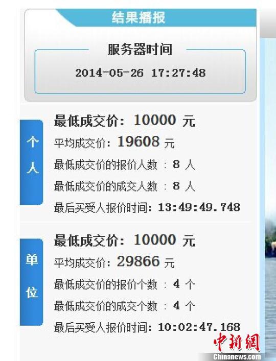 杭州车牌首竞价产生1002块最低成交价为1万元