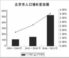 北京人口2021总人数口_香港人口2020总人数口