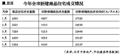 北京新房成交量连续两月下滑二手房量价齐跌