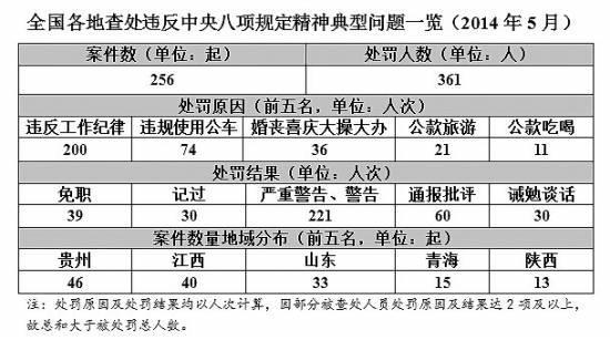 """中纪委5月曝光361人:乡镇领导是""""高危人群"""""""