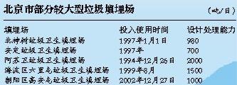北京垃圾焚烧量三年翻一番