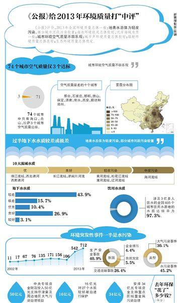 """今天是""""世界环境日"""",环保部昨日公布了《2013年中国环境状况公报》(以下简称""""公报"""")。"""