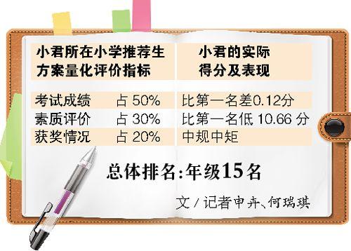综合素质评价是按照《广州市学生成长记录册》中对学生的操行评定.图片