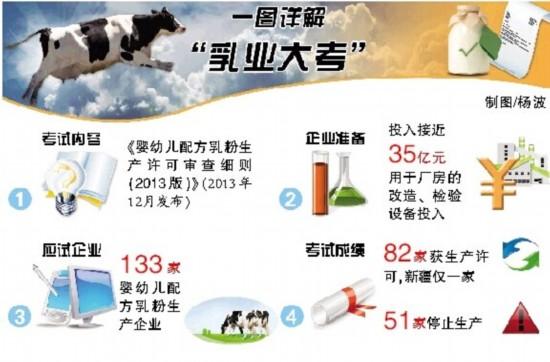 """全国133家婴幼儿配方乳企迎""""大考""""新疆仅一家过关"""