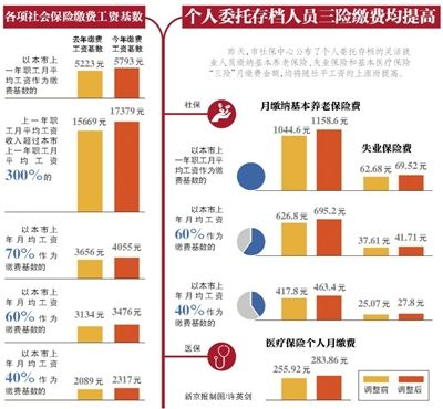 北京社保缴费基数调整上限增加1710元