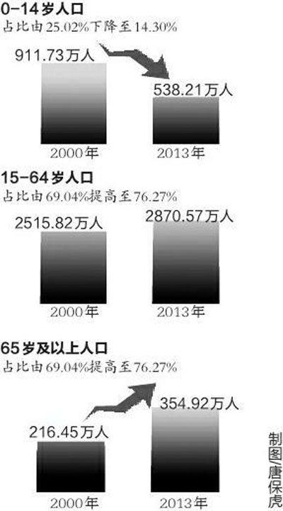人口老龄化_2013陕西人口