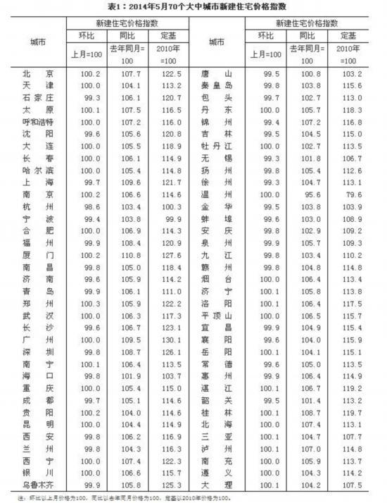 统计局:5月70大中城市中35城新房价格环比下降