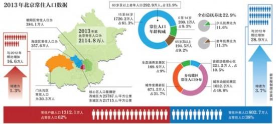 北京常住人口达2114.8万 外来人口近四成