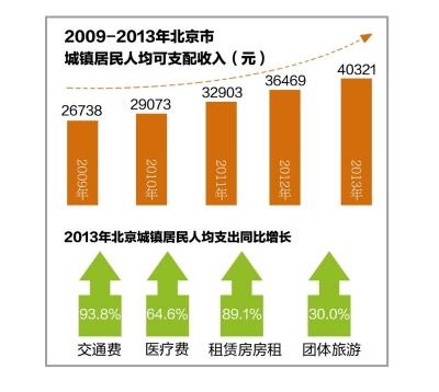 京去年城镇居民房租支出增九成 人均消费26275元