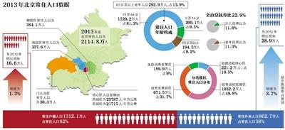 北京常住人口达2114.8万 人口疏解措施能否奏效
