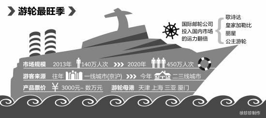 邮轮最旺季将至 2020年邮轮旅客或达450万人次--旅游频道_权威全面鄧肯
