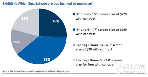 调查显示:大屏受欢迎 iPhone 6需求高涨