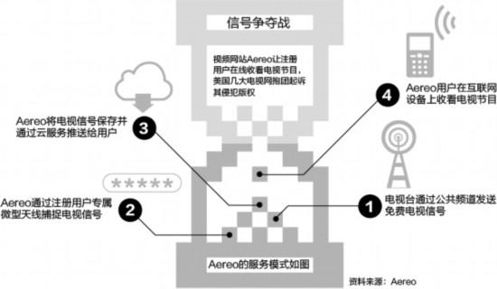 网络电视版权之争 美高院裁定Aereo败诉