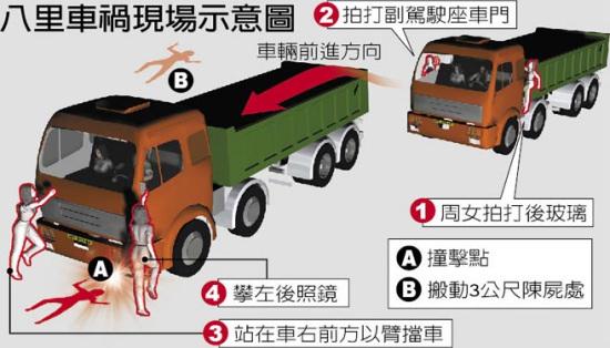 车祸现场示意图 台湾《中国时报》图